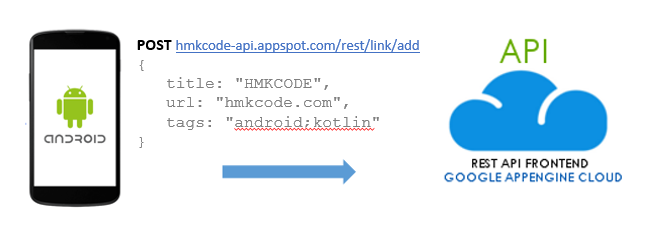 "Android | Send ""POST"" JSON Data to Server 