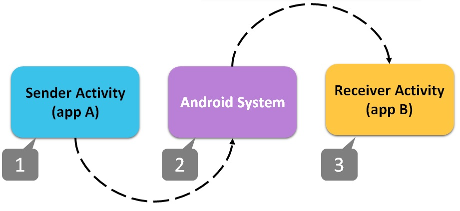 android-recyclerview-listadapter_files.png