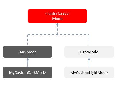 mode-inheritance-uml