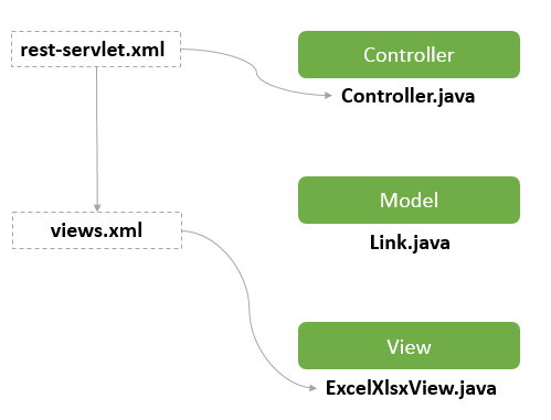 spring-mvc-excel-view-structure